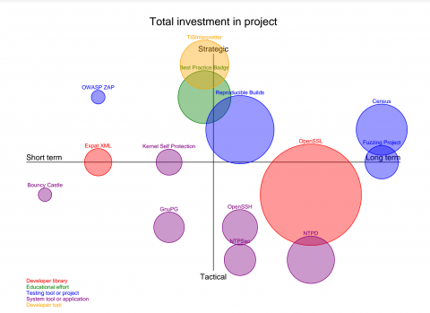 Diagram Total Project Investment